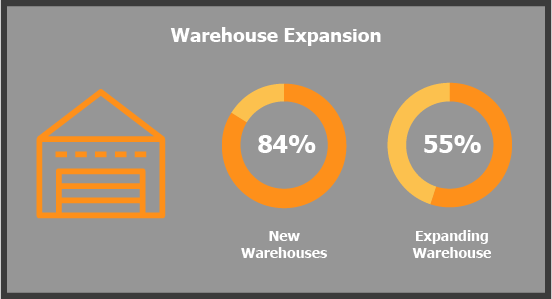 Stay Ahead of the Competition: Warehouse Trends 2020